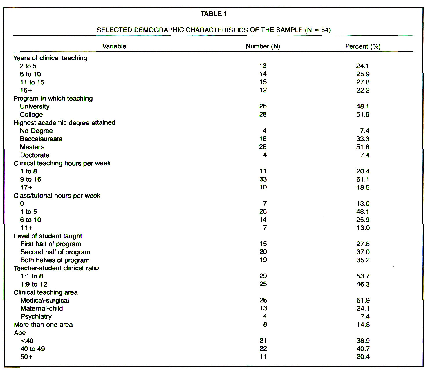 TABLE 1SELECTED DEMOGRAPHIC CHARACTERISTICS OF THE SAMPLE (N = 54)