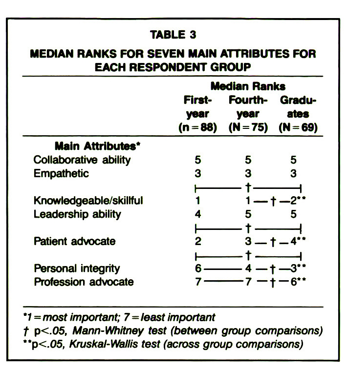 TABLE 3MEDIAN RANKS FOR SEVEN MAIN ATTRIBUTES FOR EACH RESPONDENT GROUP