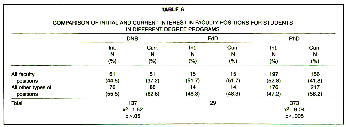 TABLE 6COMPARISON OF INITIAL AND CURRENT INTEREST IN FACULTY POSITIONS FOR STUDENTS IN DIFFERENT DEGREE PROGRAMS