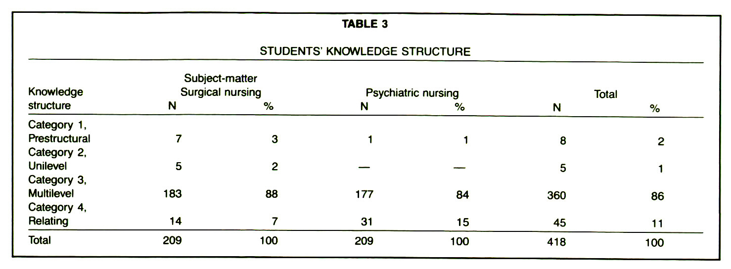 TABLE 3STUDENTS' KNOWLEDGE STRUCTURE