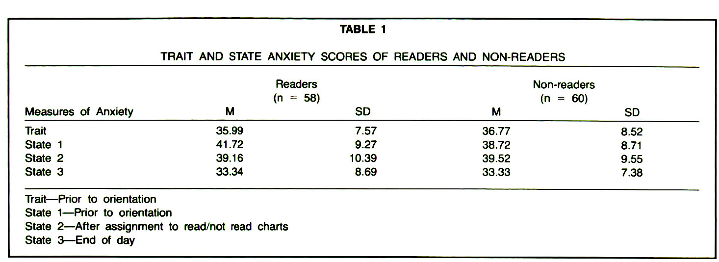 TABLE 1TRAIT AND STATE ANXIETY SCORES OF READERS AND NON-READERS
