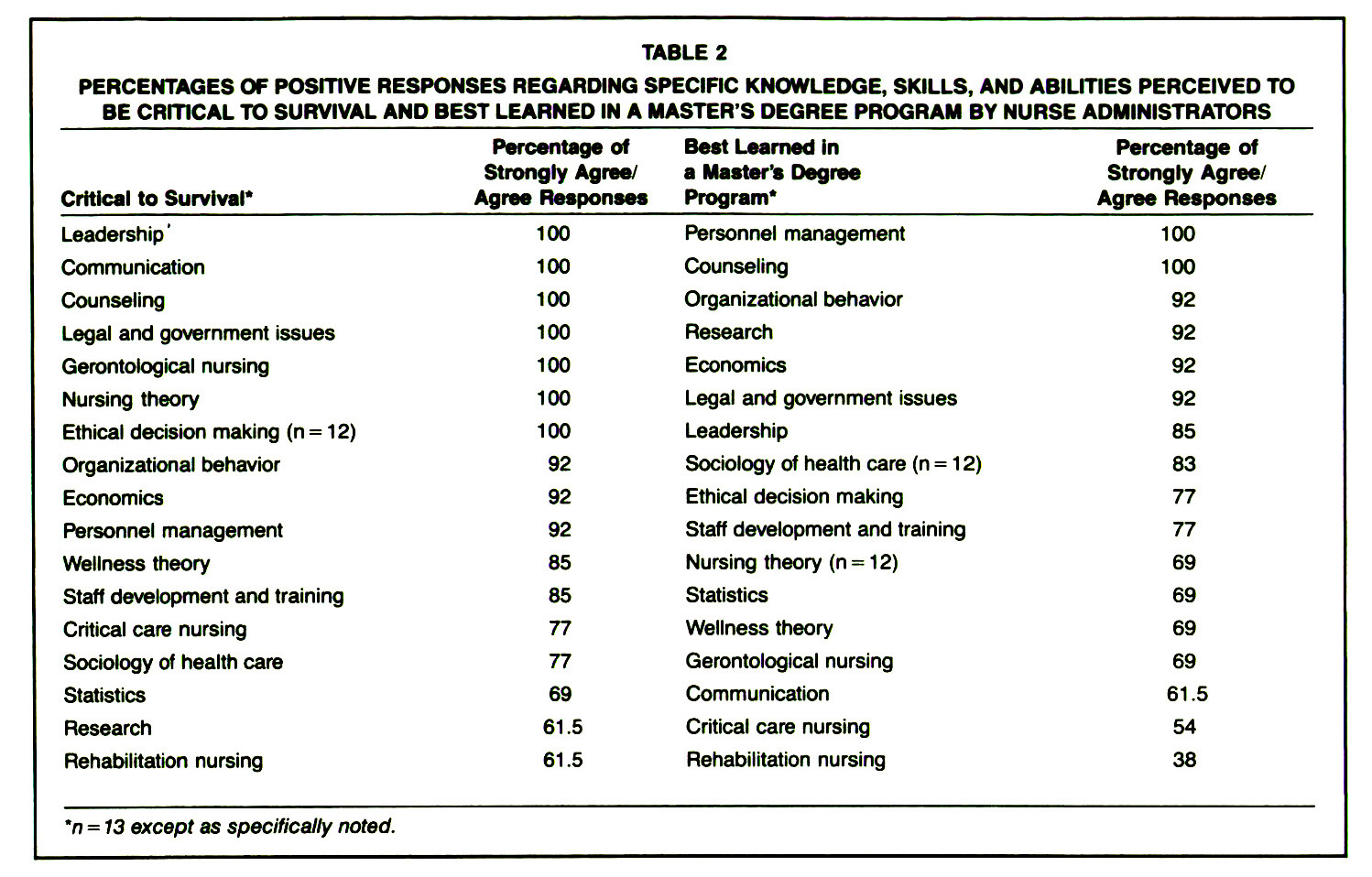 TABLE 2PERCENTAGES OF POSfTIVE RESPONSES REGARDING SPECIFIC KNOWLEDGE, SKILLS, AND ABILITIES PERCEIVED TO BE CRITICAL TO SURVIVAL AND BEST LEARNED IN A MASTER'S DEGREE PROGRAM BY NURSE ADMINISTRATORS