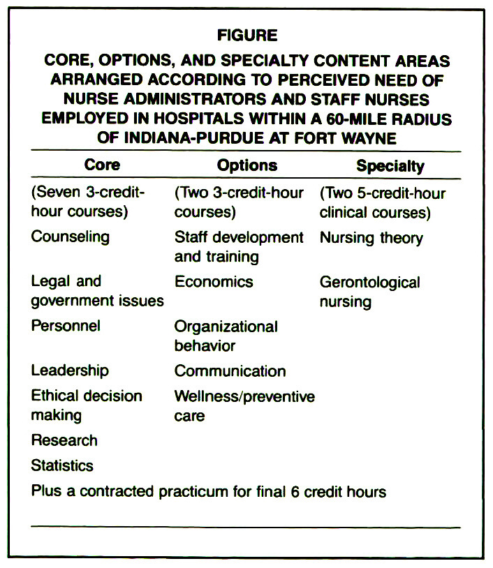 FIGURECORE, OPTIONS, AND SPECIALTY CONTENT AREAS ARRANGED ACCORDING TO PERCEIVED NEED OF NURSE ADMINISTRATORS AND STAFF NURSES EMPLOYED IN HOSPITALS WITHIN A 60-MILE RADIUS OF INDIANA-PURDUE AT FORT WAYNE