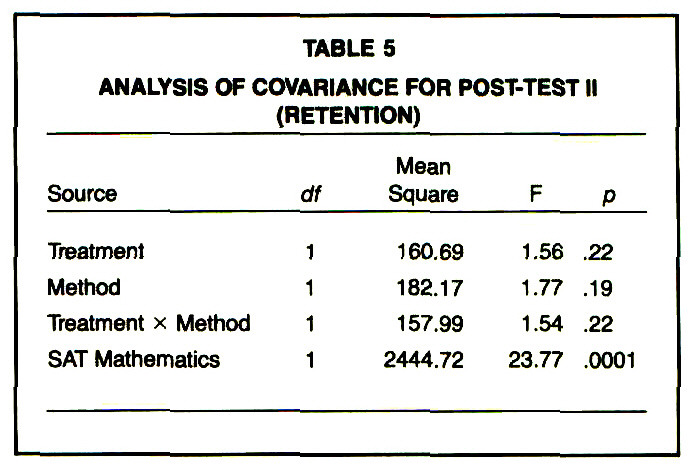 TABLE 5ANALYSIS OF COVARIANCE FOR POST-TEST II (RETENTION)