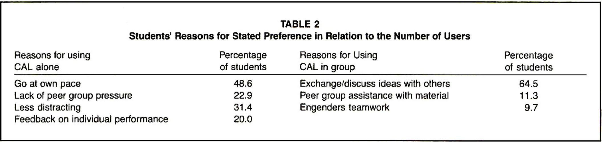 Students' Reasons for Stated Preference in Relation to the Number of Users