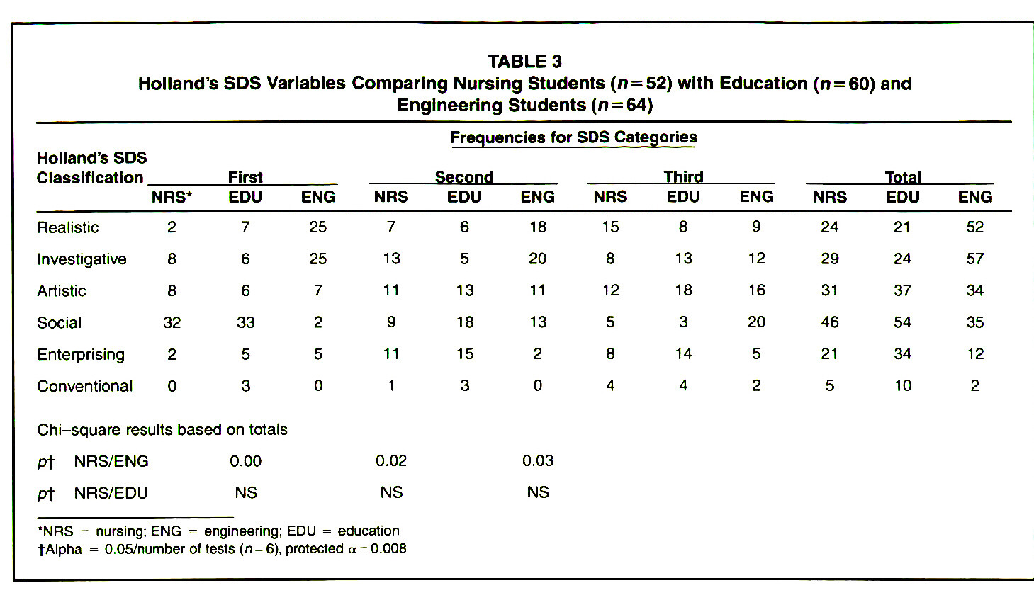 TABLE 3Holland's SDS Variables Comparing Nursing Students (n=52) with Education (n = 60) and Engineering Students (n = 64)