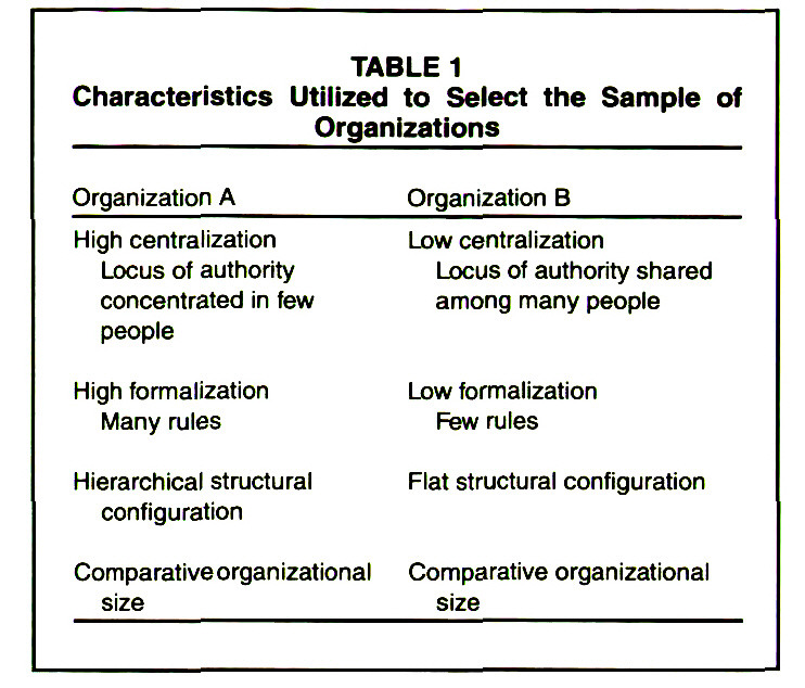 TABLE 1Characteristics Utilized to Select the Sample of Organizations