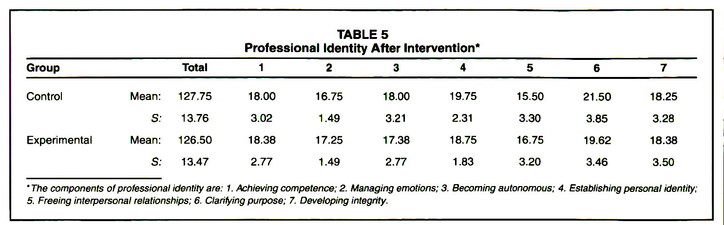 TABLE 5Professional Identity After Intervention*
