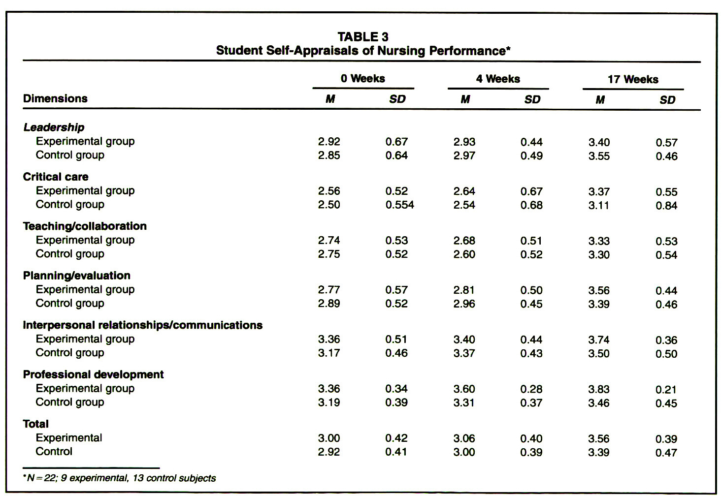 TABLE 3Student Self-Appraisals of Nursing Performance*