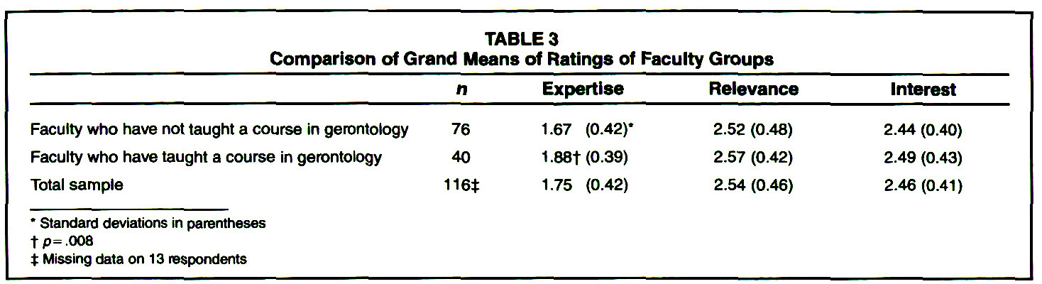 TABLE 3Comparison of Grand Means of Ratings of Faculty Groups