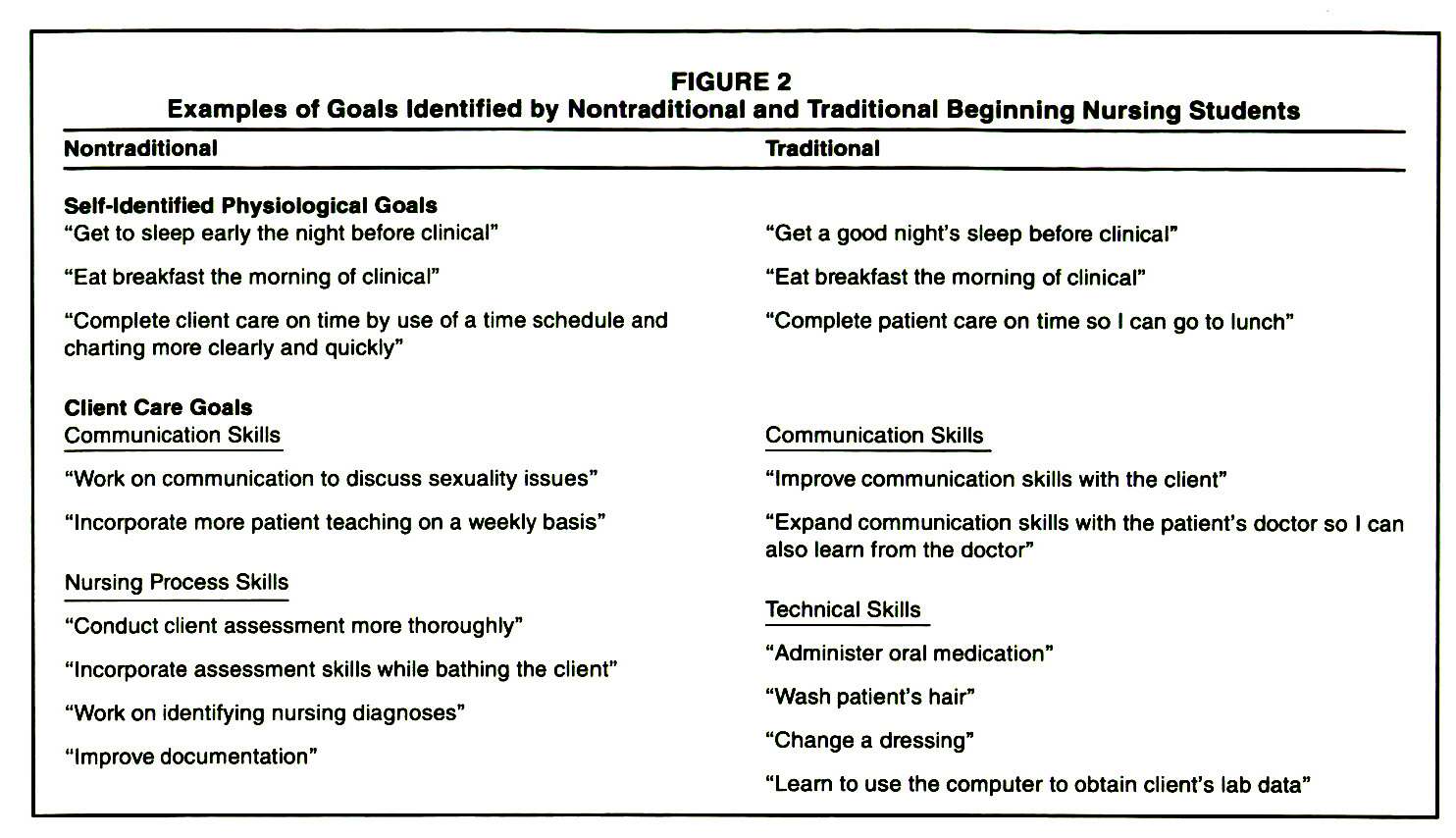 FIGURE 2Examples of Goals Identified by Nontraditional and Traditional Beginning Nursing Students