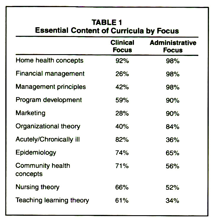 TABLE 1Essential Content of Curricula by Focus