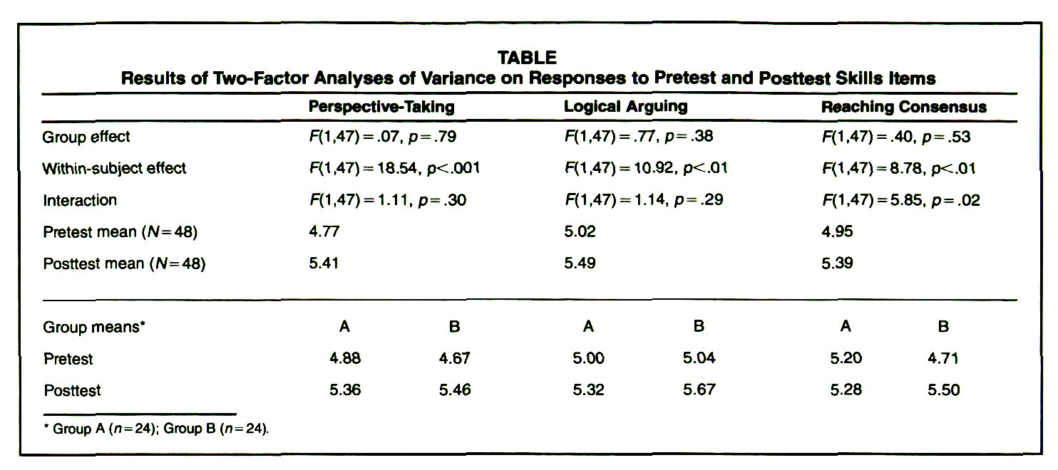 TABLEResults of Two-Factor Analyses of Variance on Responses to Pretest and Posttest Skills Items