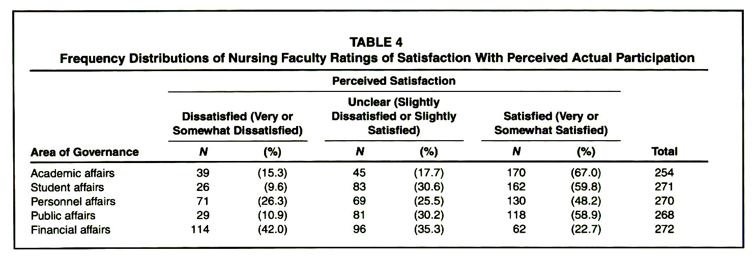 TABLE 4Frequency Distributions of Nursing Faculty Ratings of Satisfaction With Perceived Actual Participation