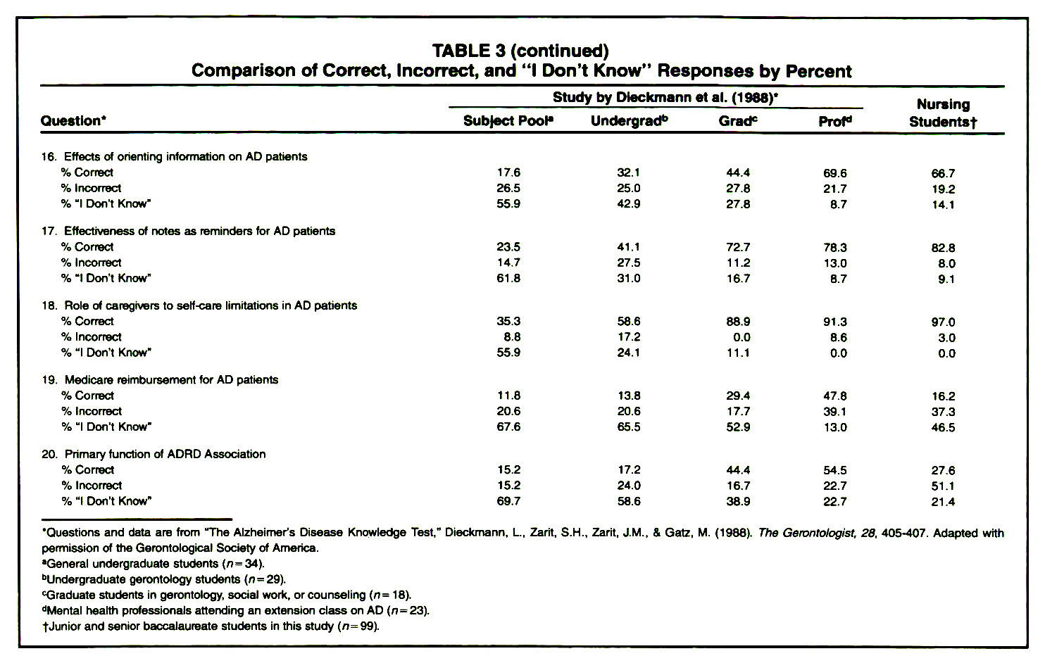 """TABLE 3Comparison of Correct, incontct, and """"I Don't Know"""" Responses by Percent"""