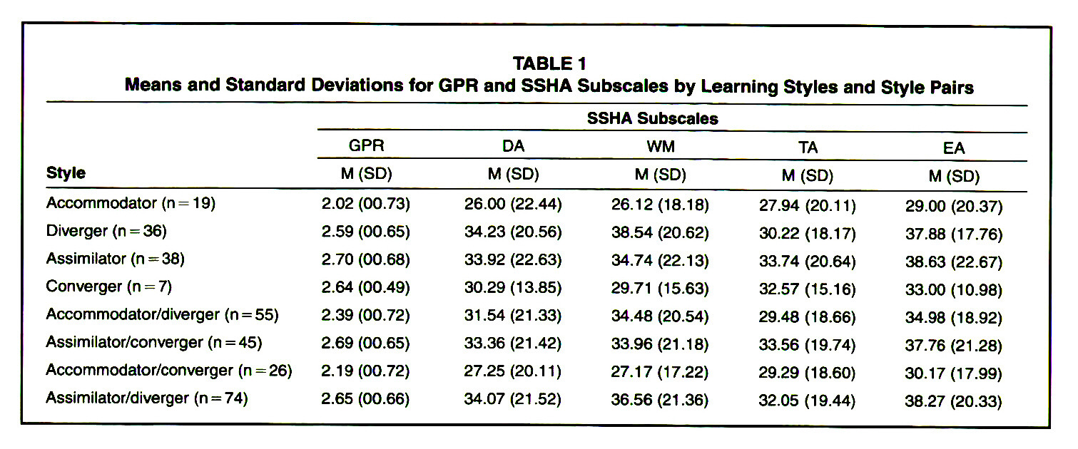TABLE 1Means and Standard Deviations for GPR and SSHA Subscales by Learning Styles and Style Pairs