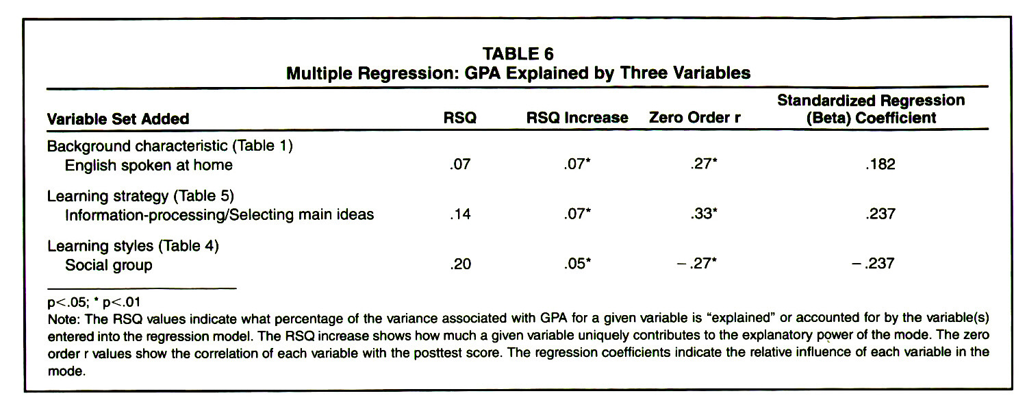 TABLE 6Multiple Regression: GPA Explained by Three Variables