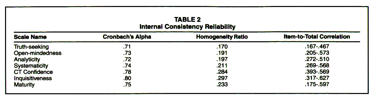 TABLE 2Internal Consistency Reliability