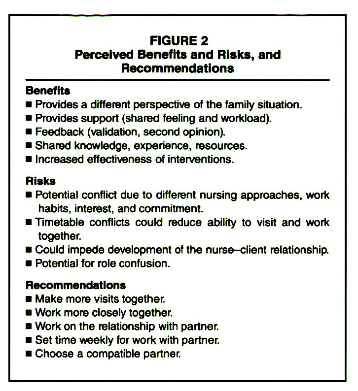 FIGURE 2Perceived Benefits and Risks, and Recommendations