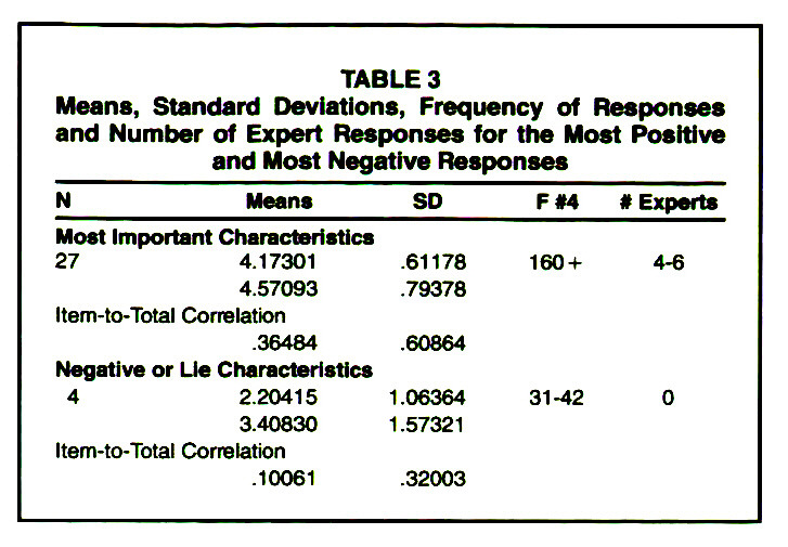 TABLE 3Means, Standard Deviations, Frequency of Responses and Number of Expert Responses for the Most Positive and Most Negative Responses