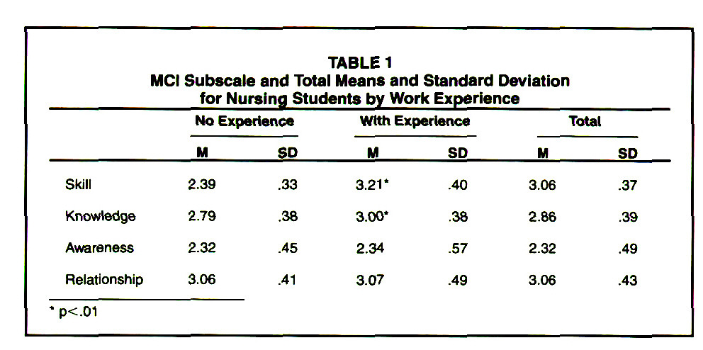 TABLE 1MCI Subscale and Total Means and Standard Deviation for Nursing Students by Work Experience