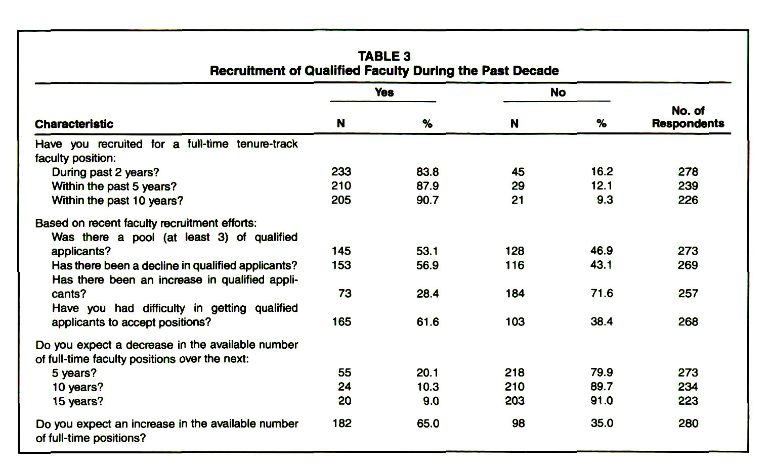 TABLE 3Recruitment of Qualified Faculty During the Past Decade