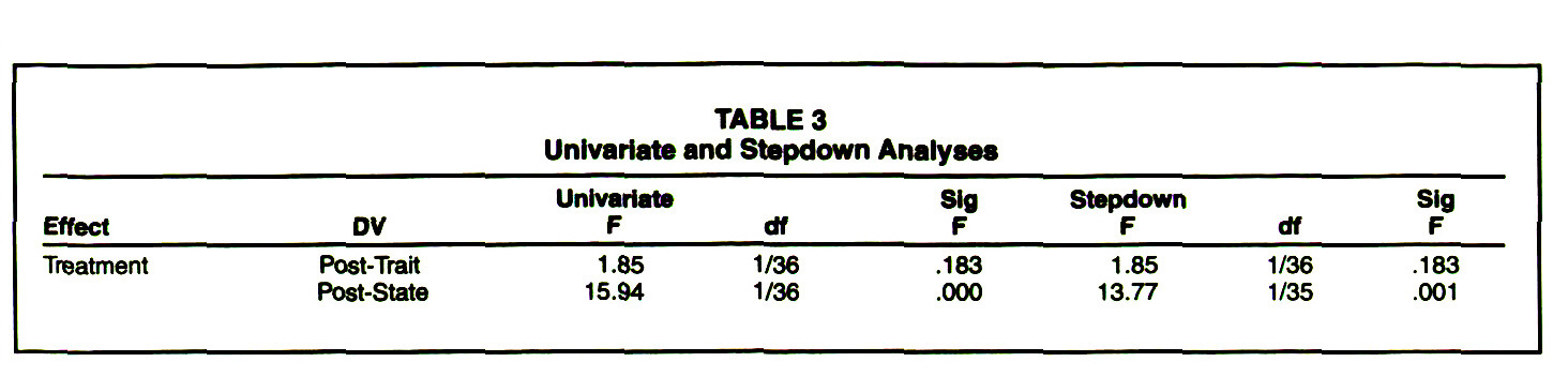 TABLE 3Univariate and Stepdown Analyses