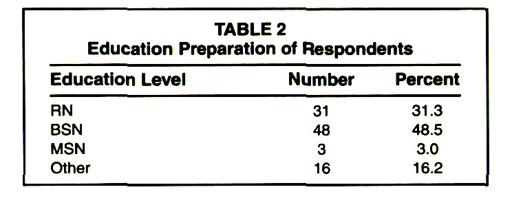 TABLE 2Education Preparation of Respondents