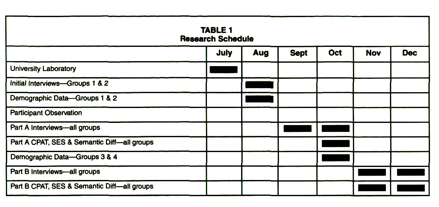 TABLE 1Research Schedule