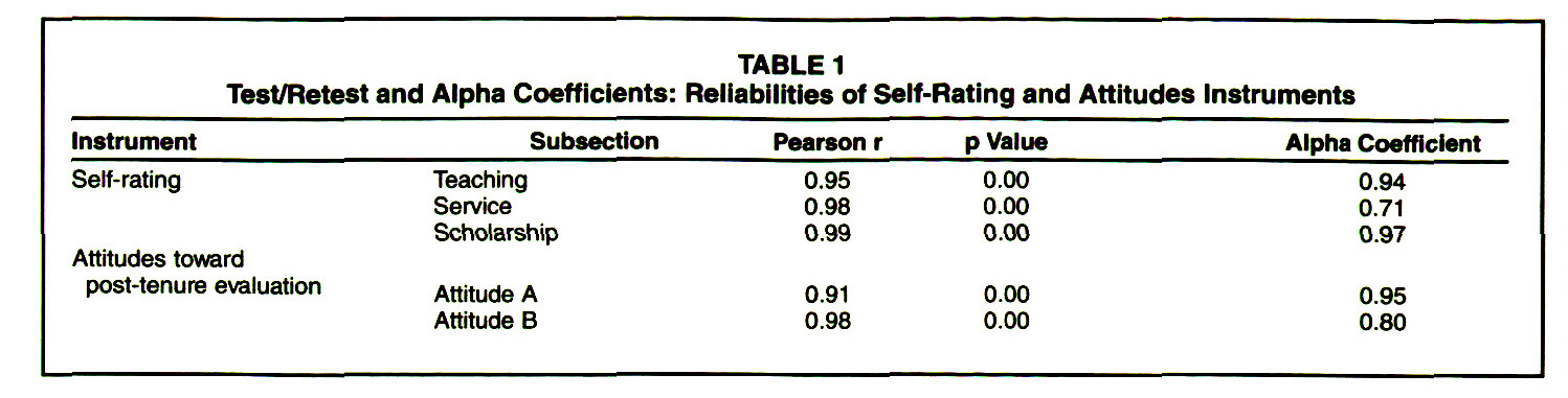 TABLE 1Test/Retest and Alpha Coefficients: Reliabilities of Self-Rating and Attitudes Instruments