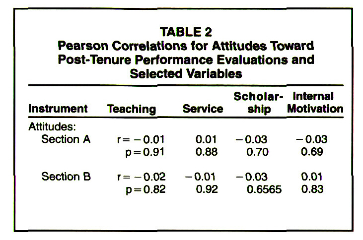 TABLE 2Pearson Correlations for Attitudes Toward Post-Tenure Performance Evaluations and Selected Variables