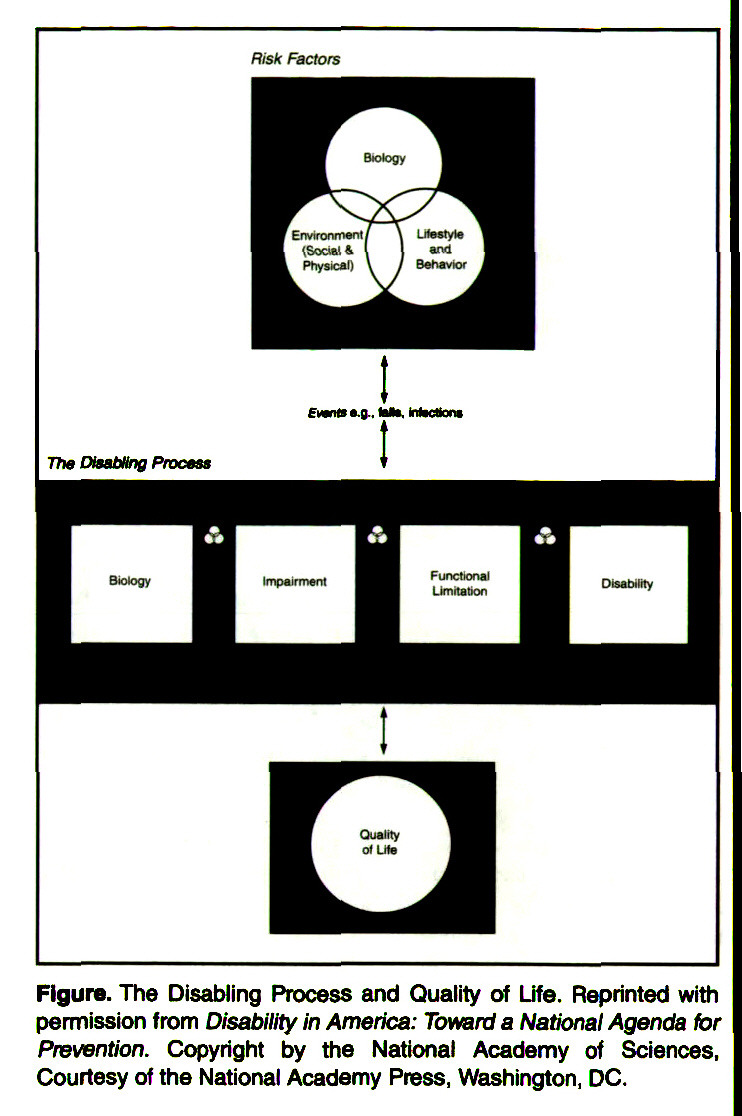 Figure. The Disabling Process and Quality of Life. Reprinted with permission from Disability in America: Toward a National Agenda for Prevention. Copyright by the National Academy of Sciences, Courtesy of the National Academy Press, Washington, DC.