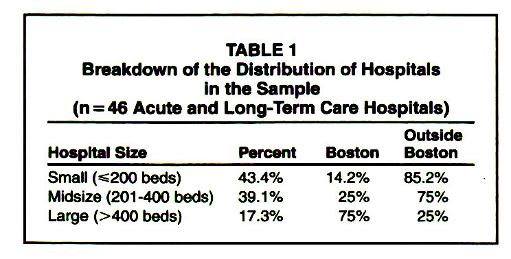 TABLE 1Breakdown of the Distribution of Hospitals in the Sample (n = 46 Acute and Long-Term Care Hospitals)