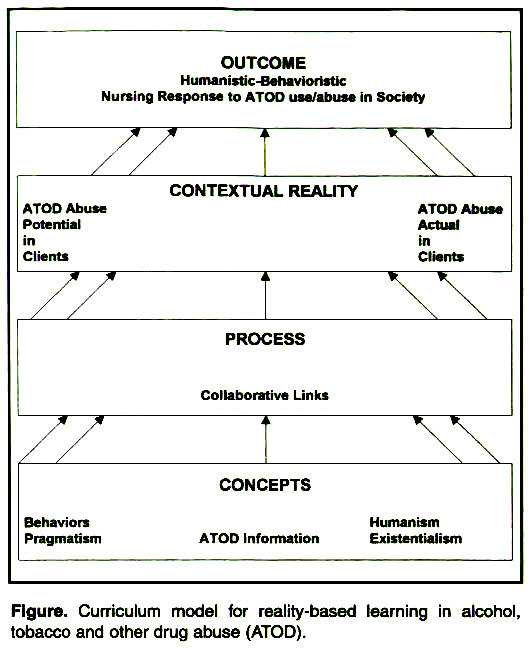 Figure. Curriculum model for reality-based learning in alcohol, tobacco and other drug abuse (ATOD).