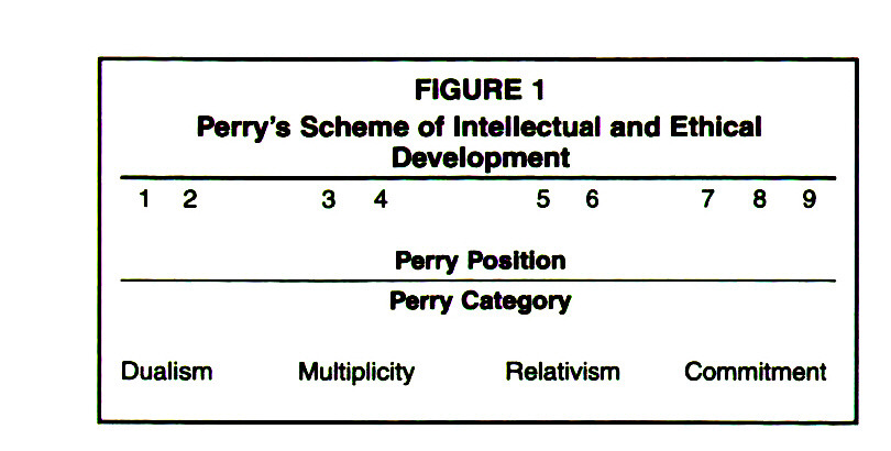 FIGURE 1Perry's Scheme of Intellectual and Ethical Development