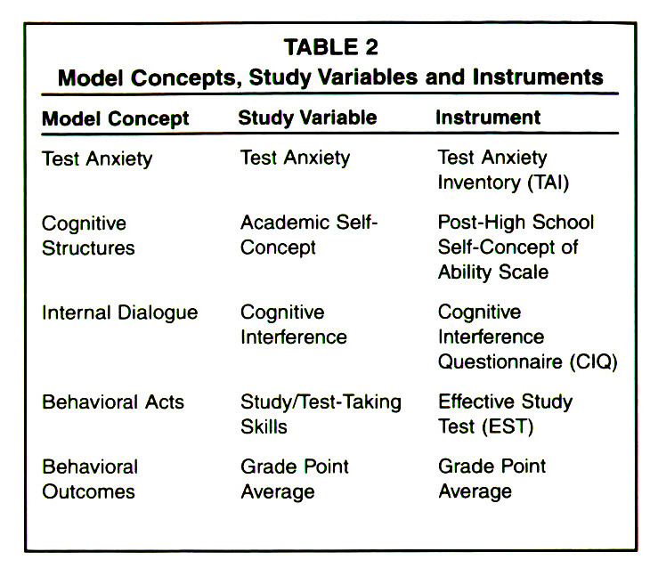 TABLE 2Model Concepts, Study Variables and Instruments