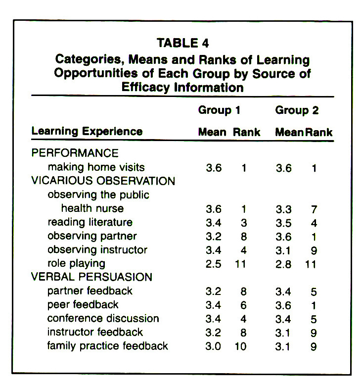 TABLE 4Categories, Means and Ranks of Learning Opportunities of Each Group by Source of Efficacy Information