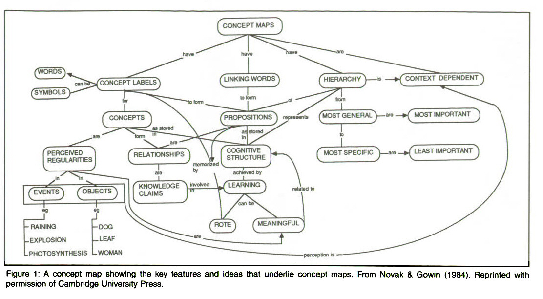 Concept Maps: A Strategy to Teach and Evaluate Critical ...