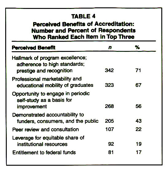 TABLE 4Perceived Benefits of Accreditation: Number and Percent of Respondents Who Ranked Each Item In Top Three