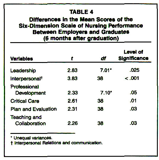 TABLE 4Differences In the Mean Scores of the Six-Dimension Scale of Nursing Performance Between Employers and Graduates (6 months after graduation)