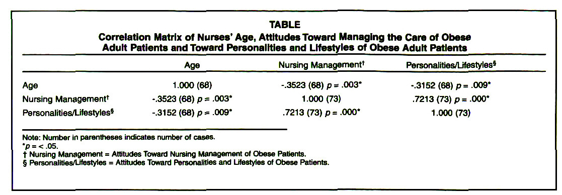 TABLECorrelation Matrix of Nurses' Age, Attitudes Toward Managing the Care of Obese Adult Patients and Toward Personalities and Lifestyles of Obese Adult Patients