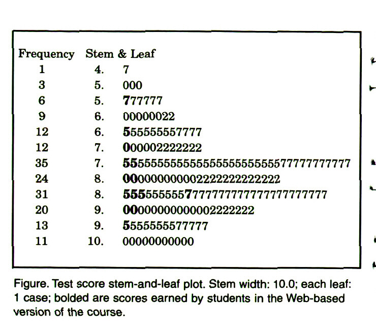 Figure. Test score stem-and-leaf plot. Stem width: 10.0; each leaf: 1 case; bolded are scores earned by students in the Web-based version of the course.