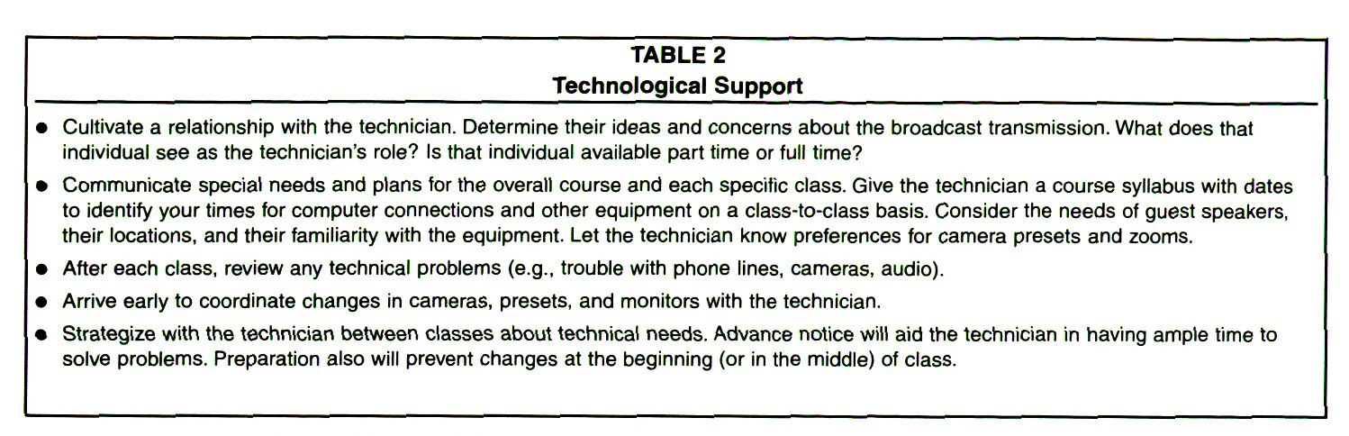 TABLE 2Technological Support