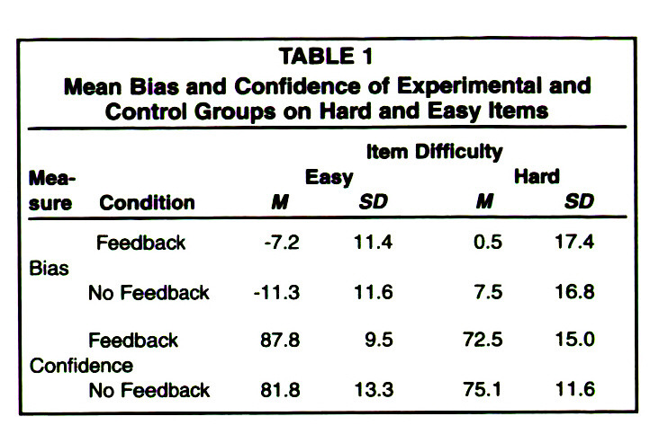 TABLE 1Mean Bias and Confidence of Experimental and Control Groups on Hard and Easy Items