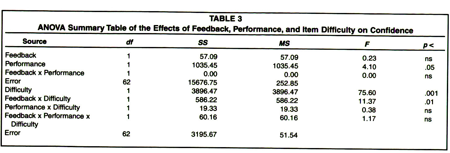 TABLE 3ANOVA Summary Table of the Effects of Feedback, Performance, and Item Difficulty on Confidence