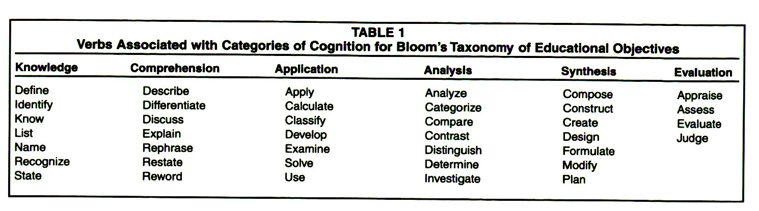 TABLE 1Verbs Associated with Categories of Cognition for Bloom's Taxonomy of Educational Objectives
