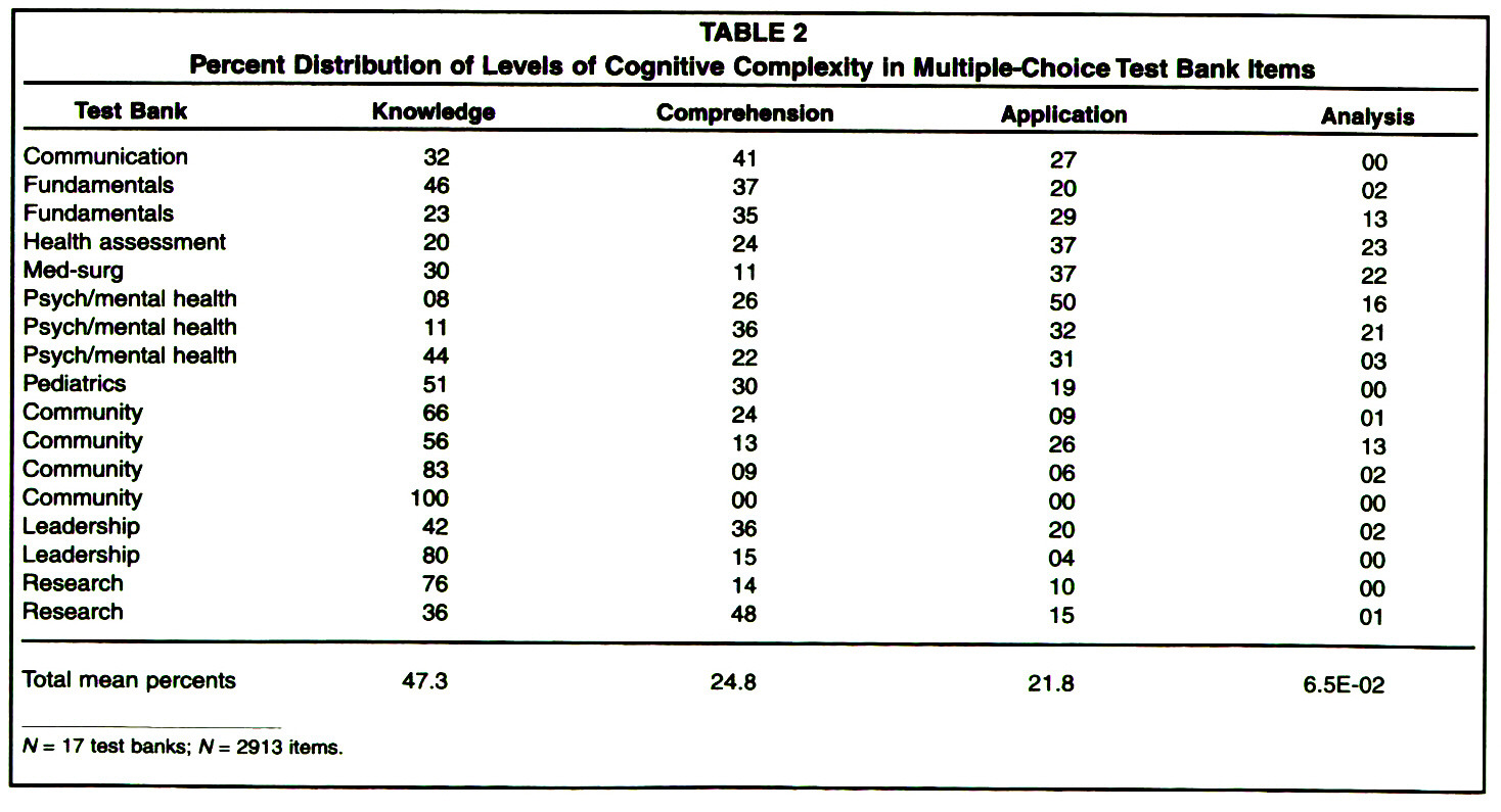 Assessment of multiple choice questions in selected test banks table 2percent distribution of levels of cognitive complexity in multiple choice test bank items malvernweather Image collections