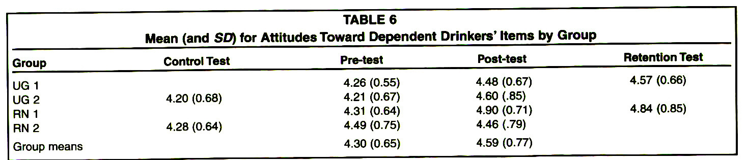TABLE 6Mean (and SD) for Attitudes Toward Dependent Drinkers' Items by Group