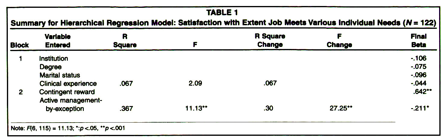 TABLE 1Summary for Hierarchical Regression Model: Satisfaction with Extent Job Meets Various Individual Needs (N = 122)