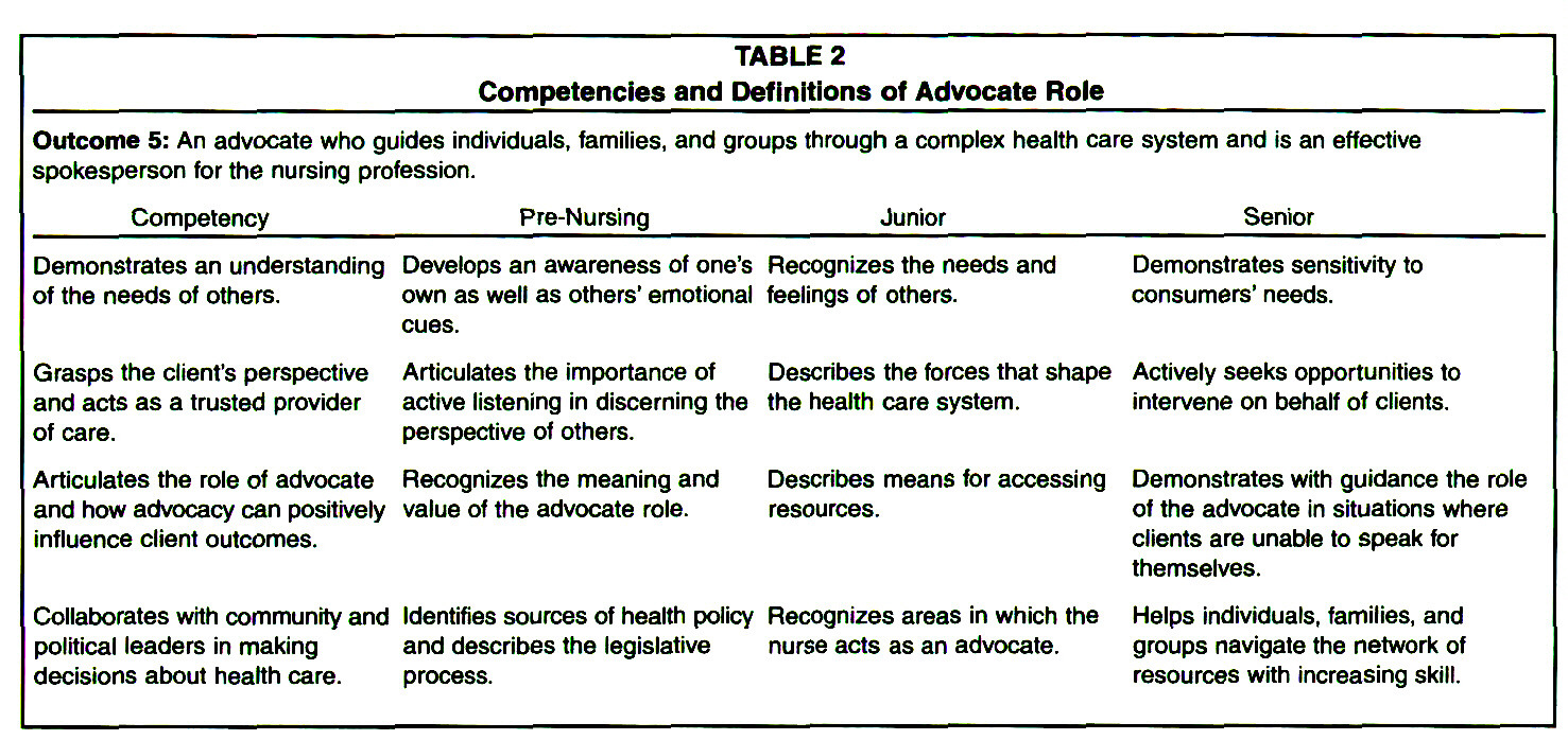 TABLE 2Competencies and Definitions of Advocate Role